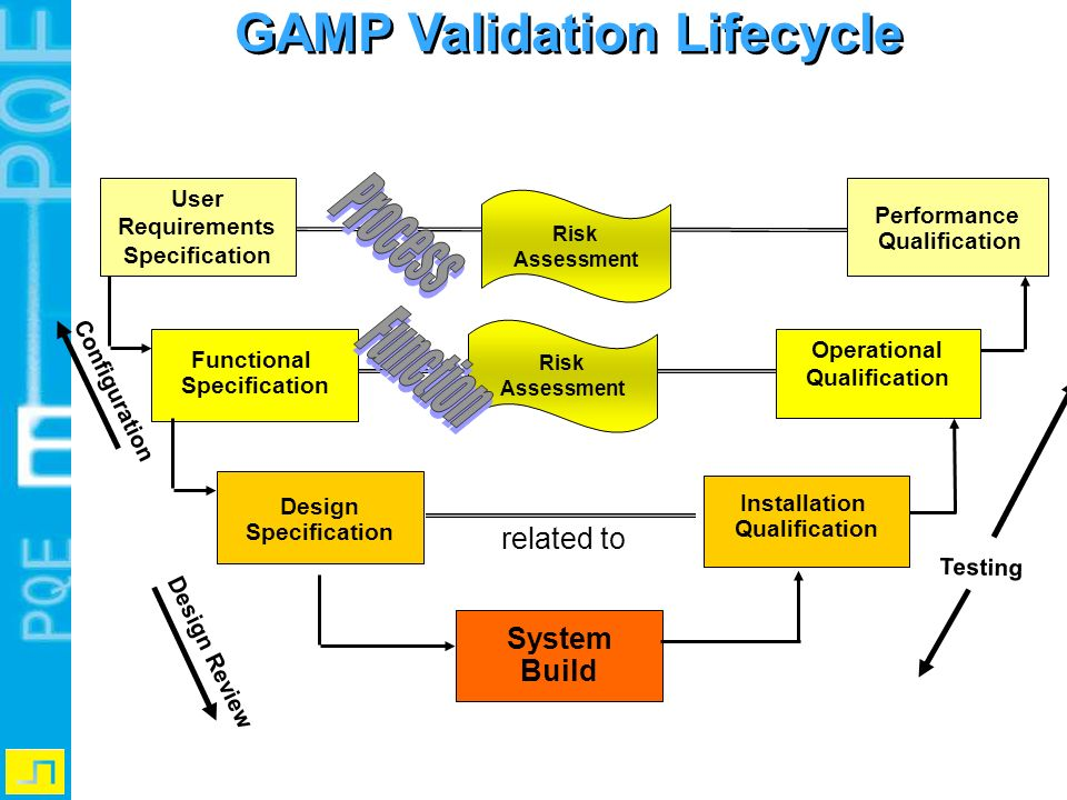 GAMP Validation Lifecycle Operational Qualification