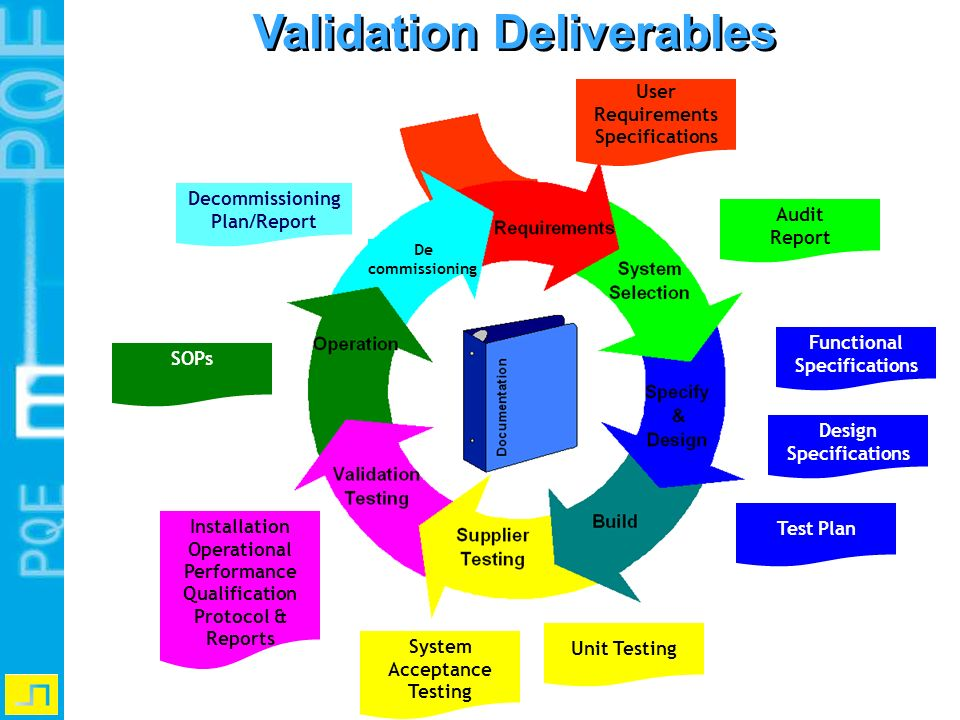 Validation Deliverables