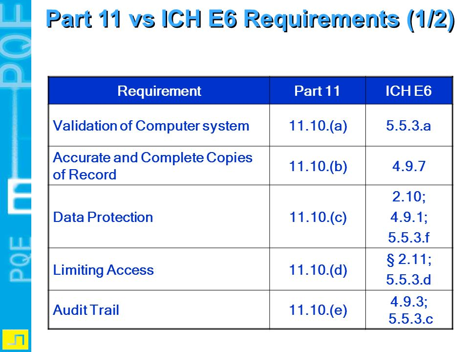 Part 11 vs ICH E6 Requirements (1/2)