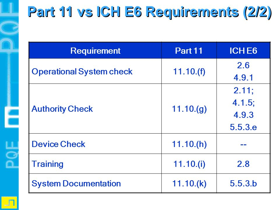 Part 11 vs ICH E6 Requirements (2/2)
