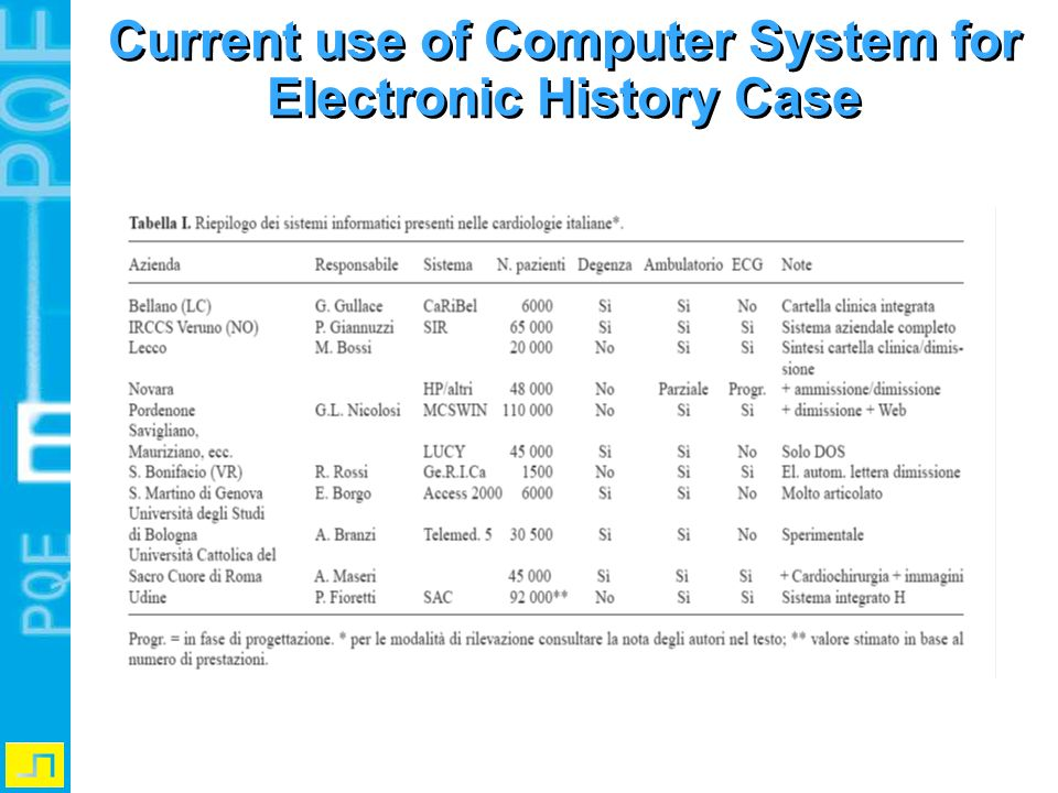 Current use of Computer System for Electronic History Case