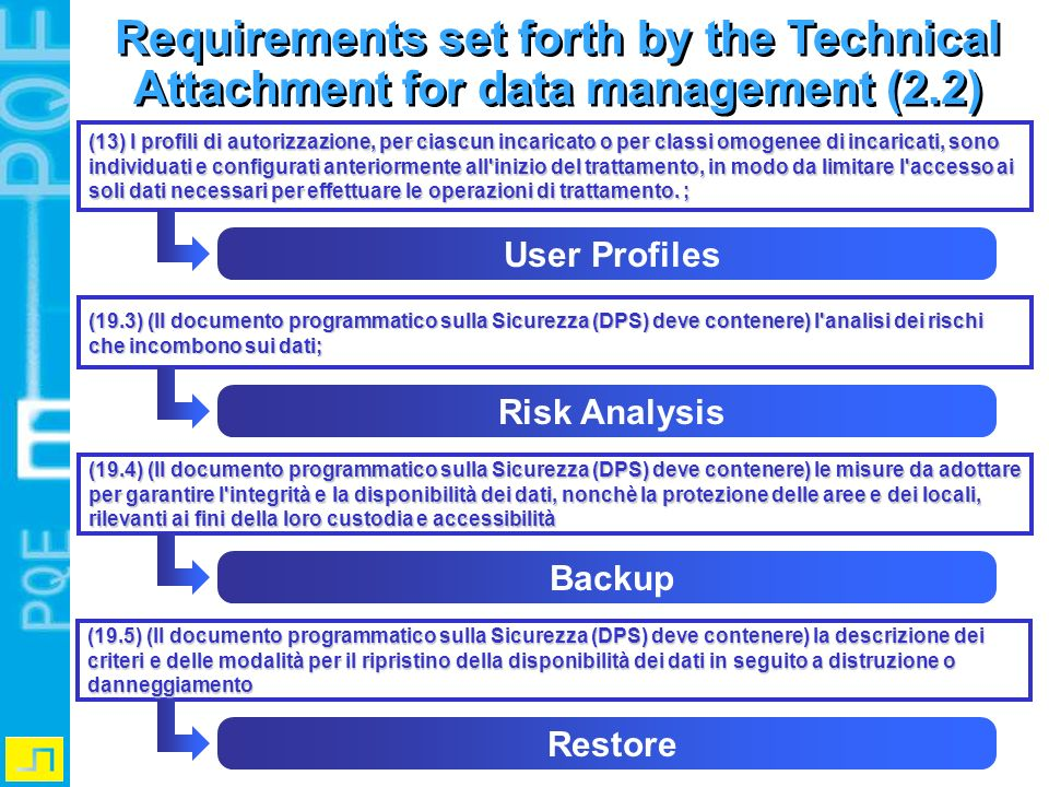 Requirements set forth by the Technical Attachment for data management (2.2)