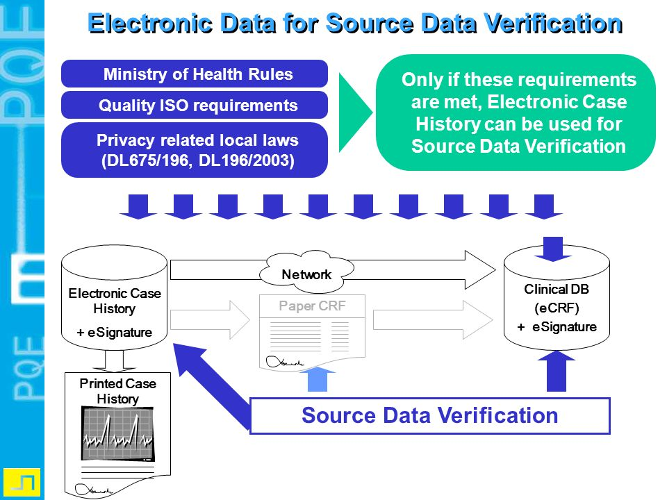 Electronic Data for Source Data Verification