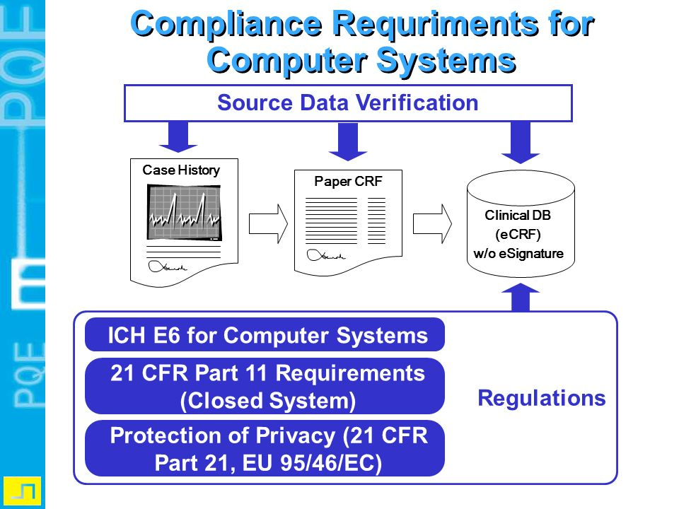 Compliance Requriments for Computer Systems Source Data Verification