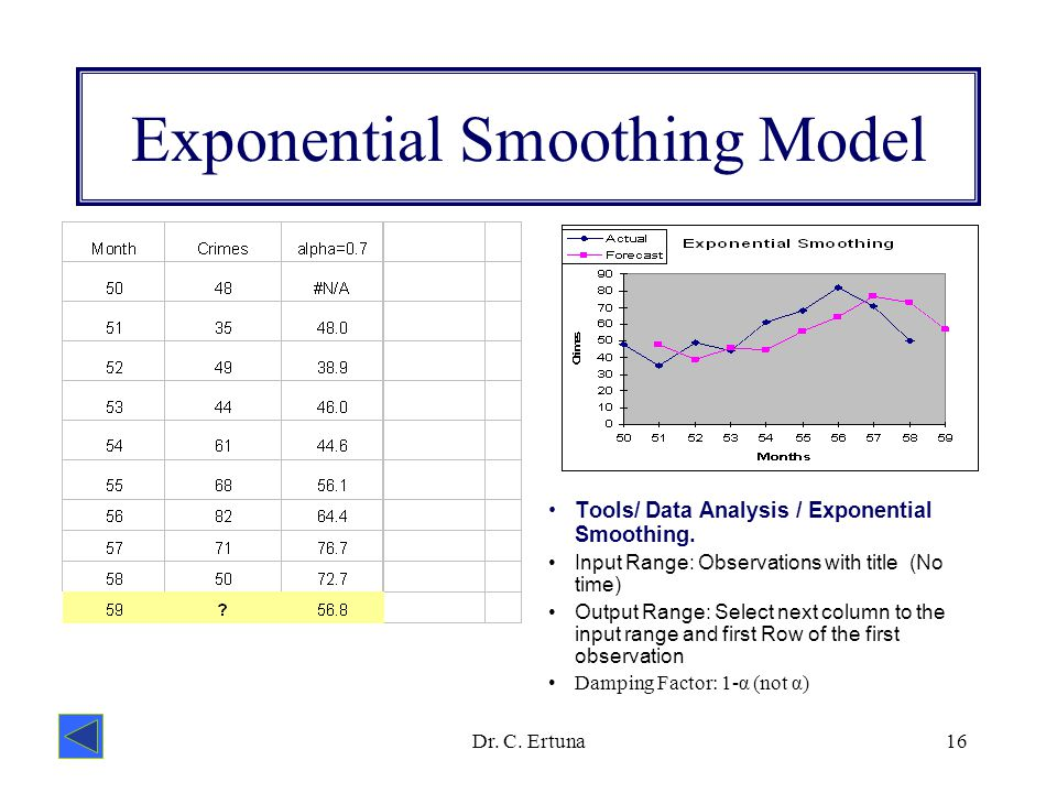 Forecasting regression analysis and exponential smoothing