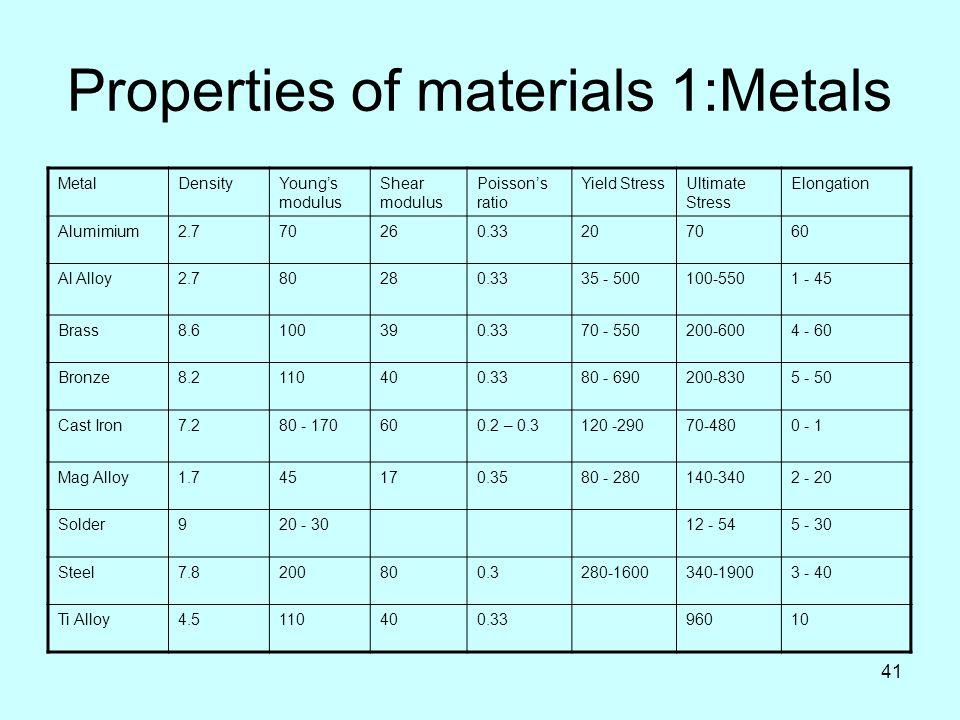 Ceramic Tile Mechanical Properties Ceramics Materials Prop