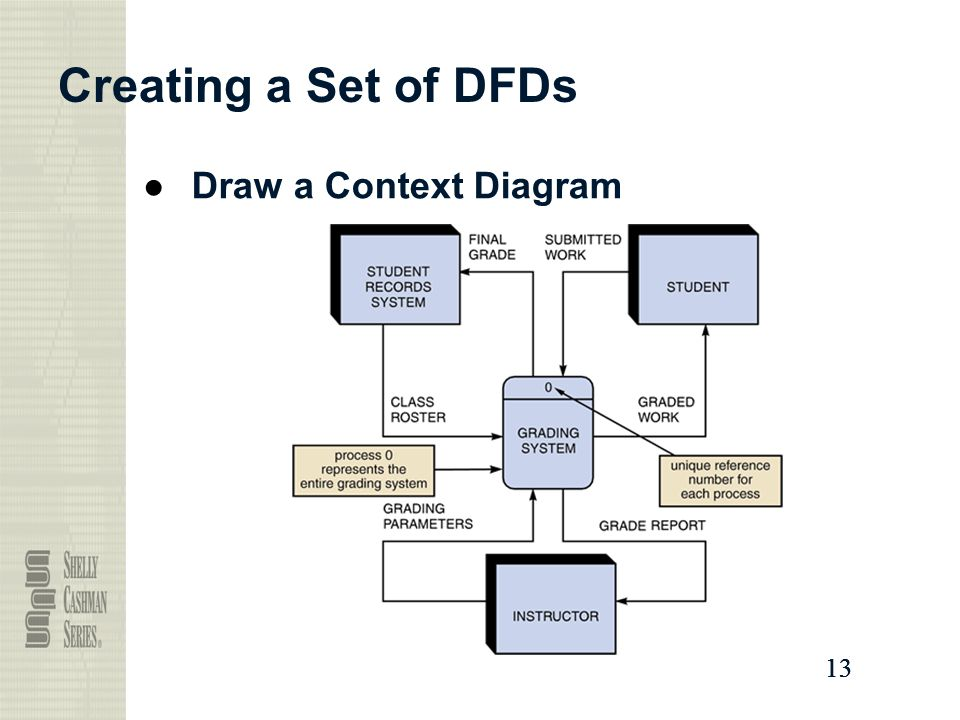 Creating a Set of DFDs Draw a Context Diagram