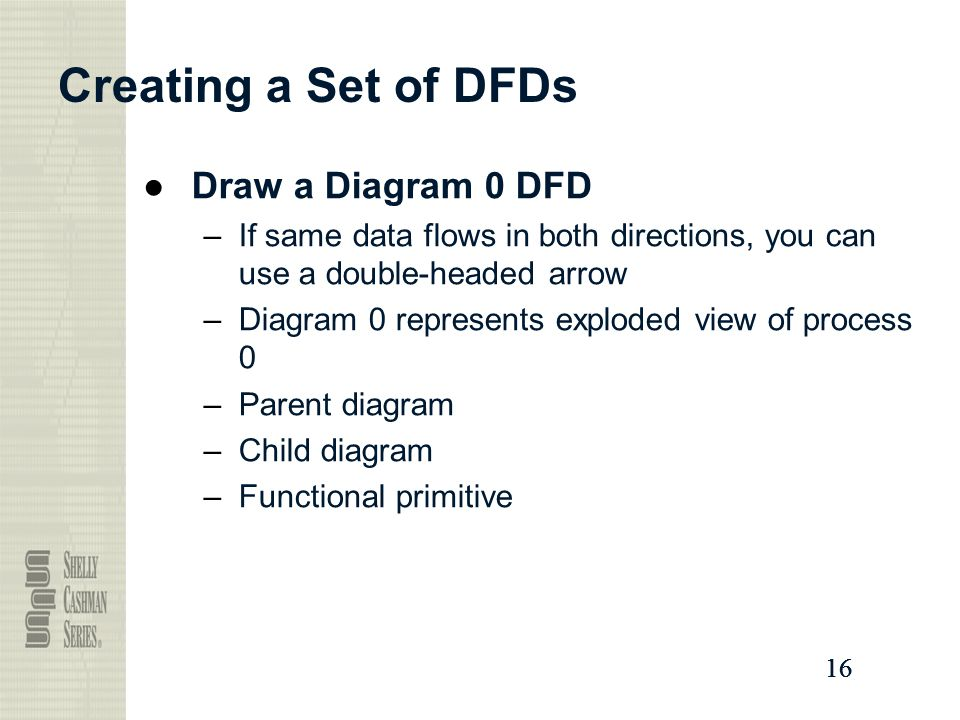 Creating a Set of DFDs Draw a Diagram 0 DFD