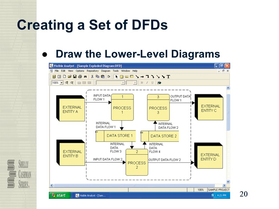 Creating a Set of DFDs Draw the Lower-Level Diagrams