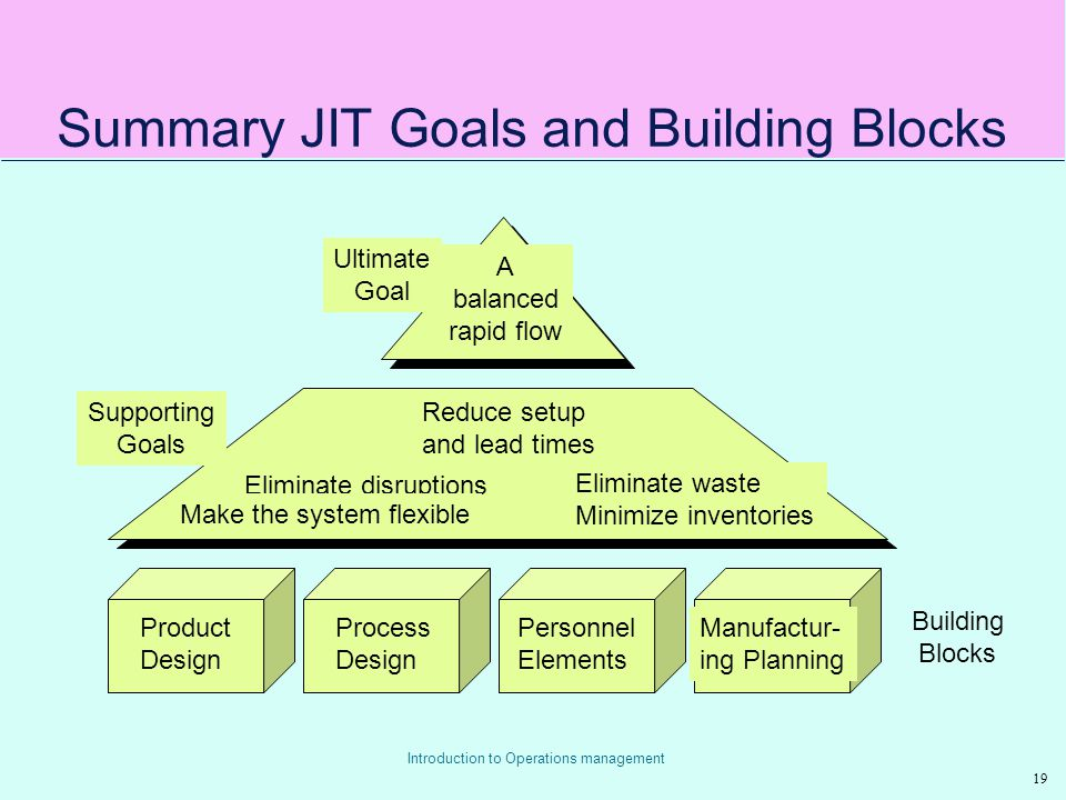 Chapter 14 just in time systems ppt video online download summary jit goals and building blocks ccuart Choice Image