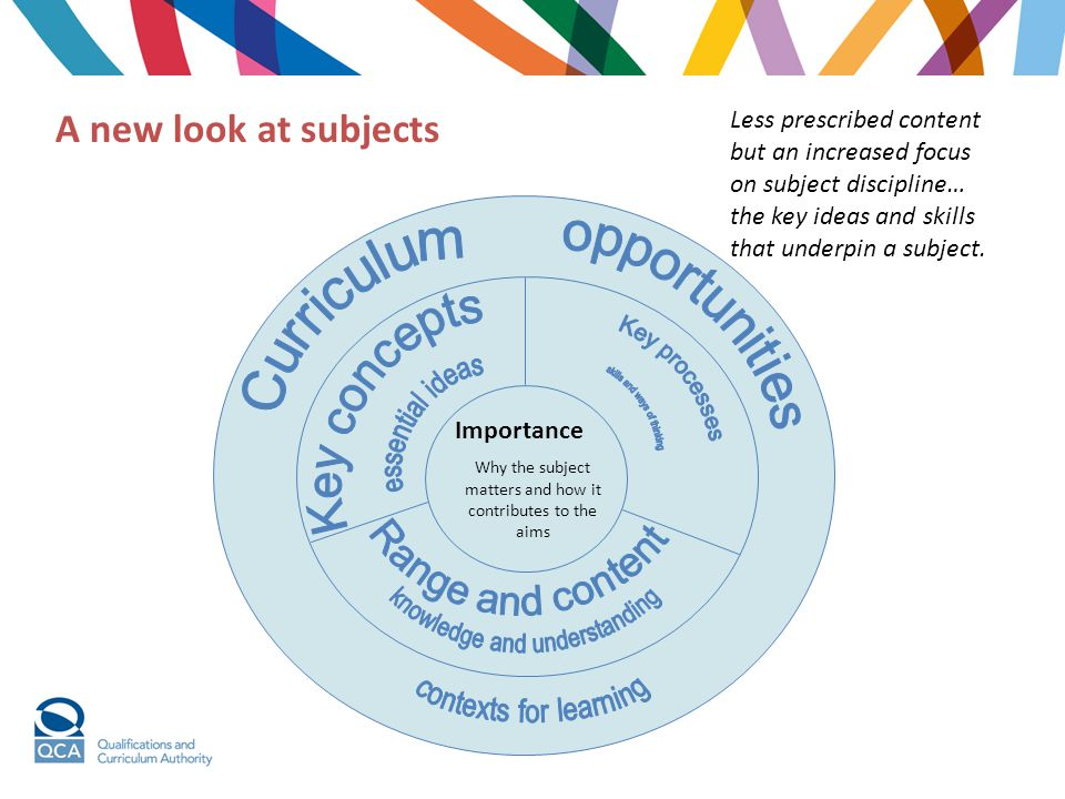 opportunities Curriculum Key processes Range and content Key concepts