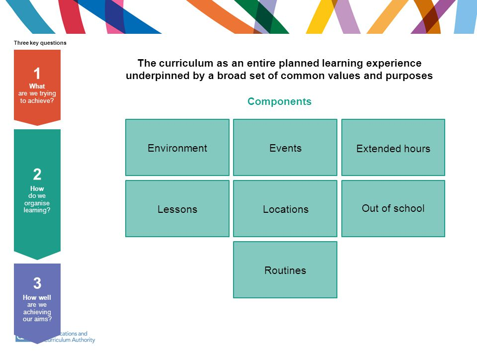 1 2 3 The curriculum as an entire planned learning experience