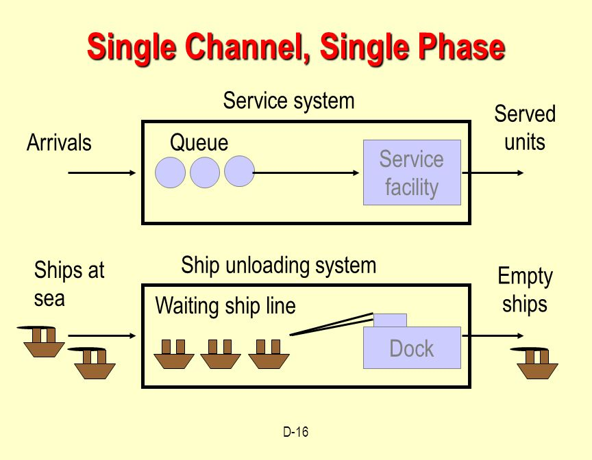 Single Phase Line : Operations management waiting line models module d ppt