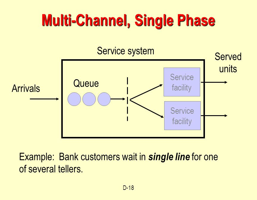 Single Phase Service : Operations management waiting line models module d ppt