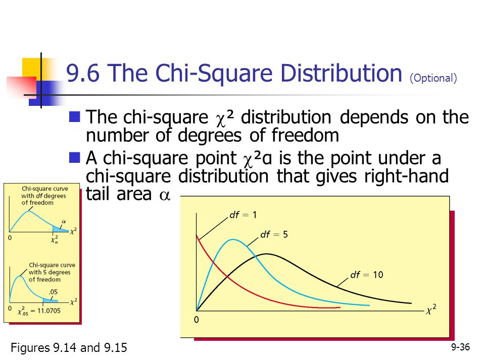 9.6 The Chi-Square Distribution (Optional)