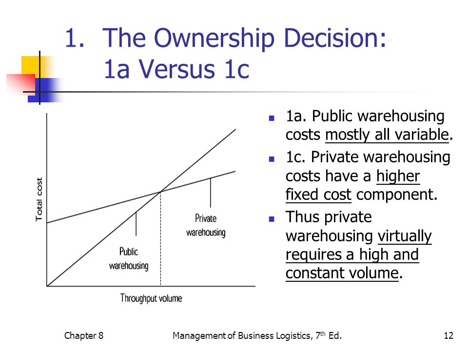 The Ownership Decision: 1a Versus 1c