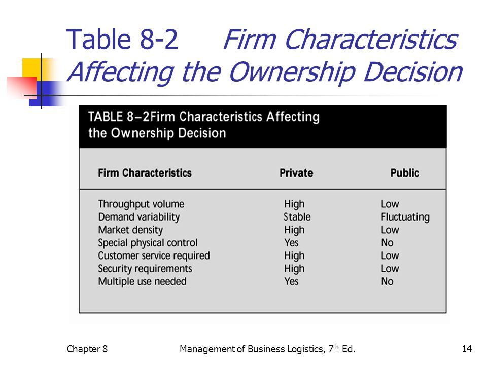 Table 8-2 Firm Characteristics Affecting the Ownership Decision