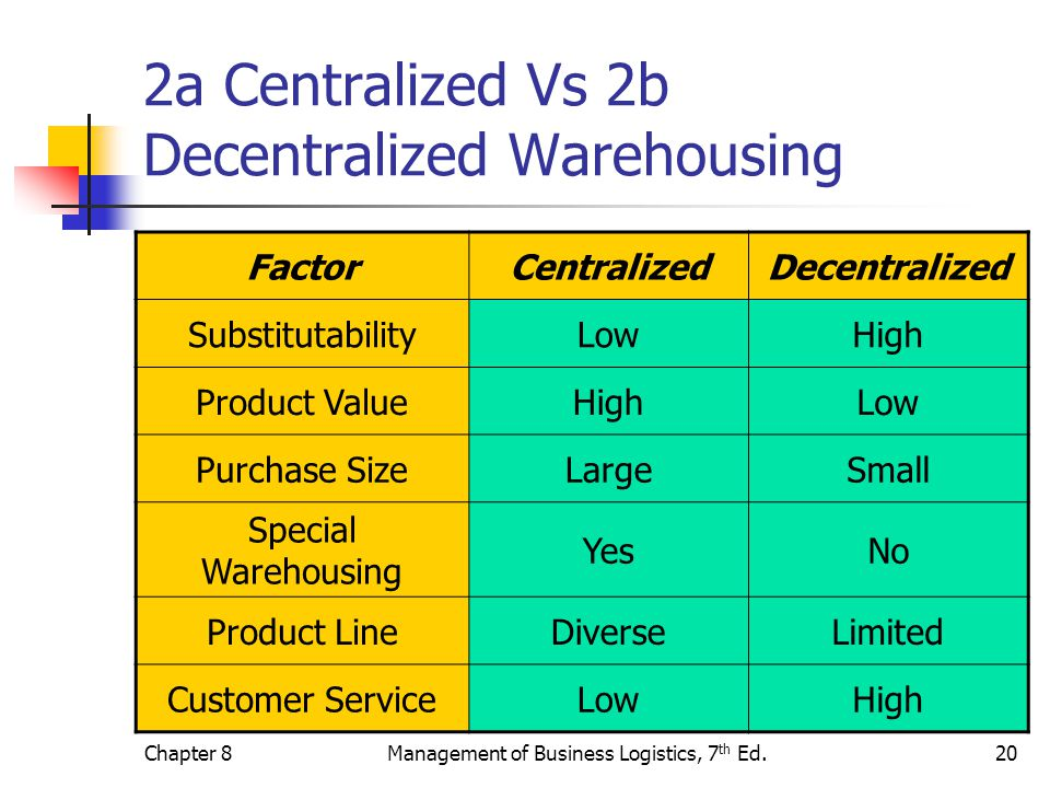 2a Centralized Vs 2b Decentralized Warehousing