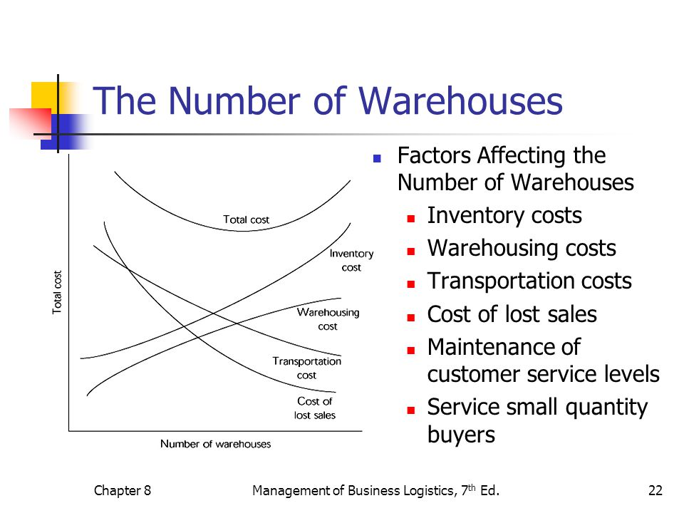The Number of Warehouses