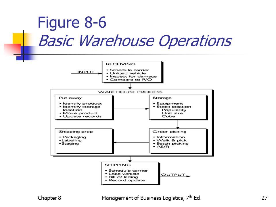 business logistics operation Sap erp – logistics & operations overview scope of logistics & operations for sap erp business applications.