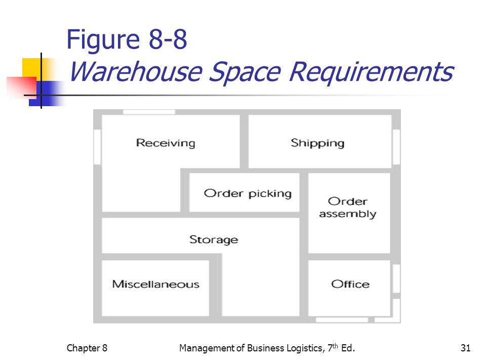 Figure 8-8 Warehouse Space Requirements