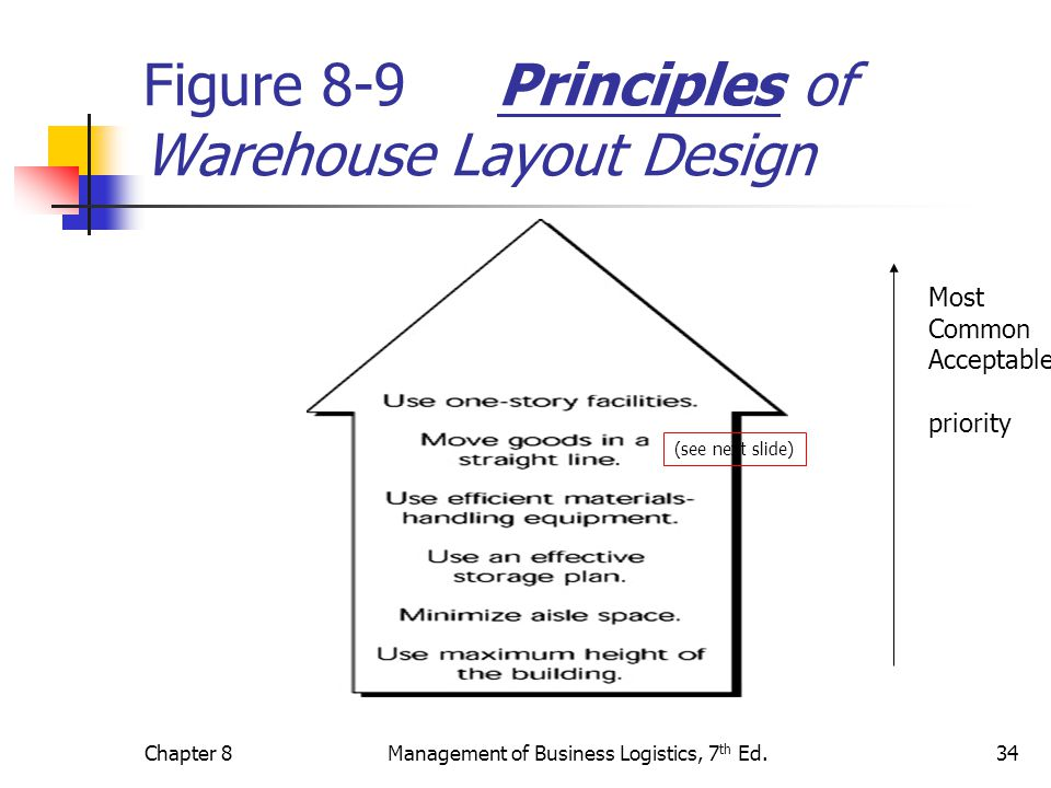 Figure 8-9 Principles of Warehouse Layout Design