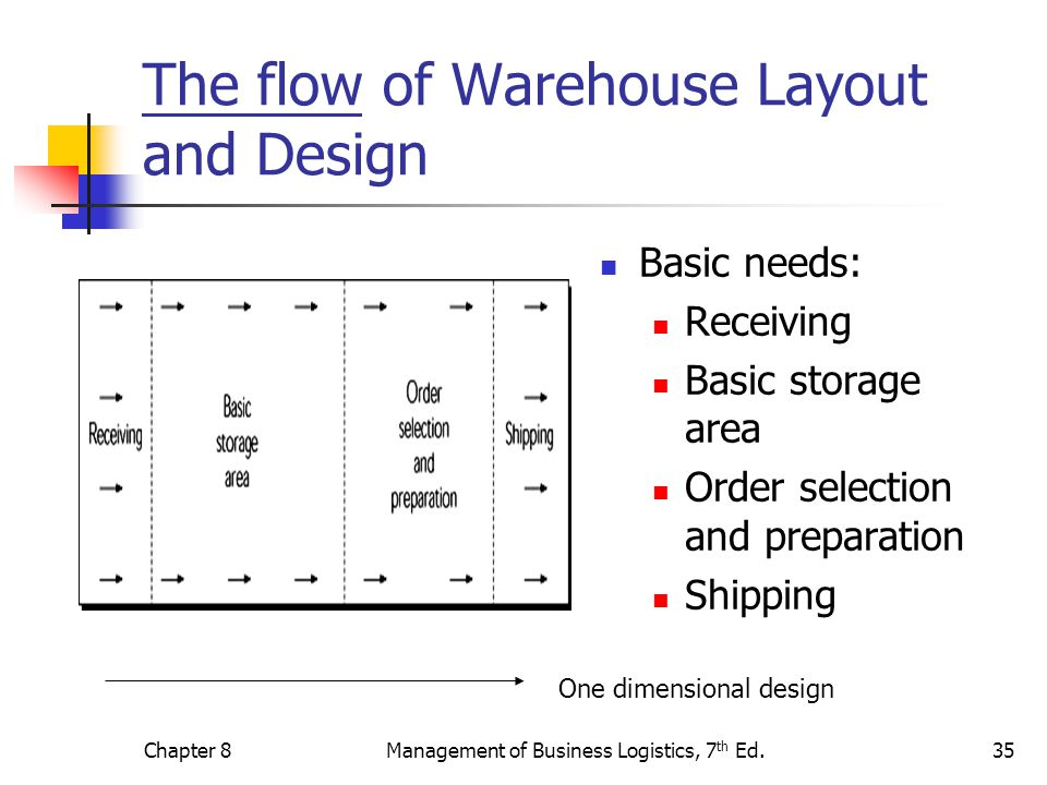 The flow of Warehouse Layout and Design