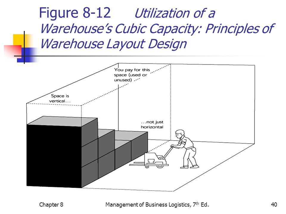 Management of Business Logistics, 7th Ed.