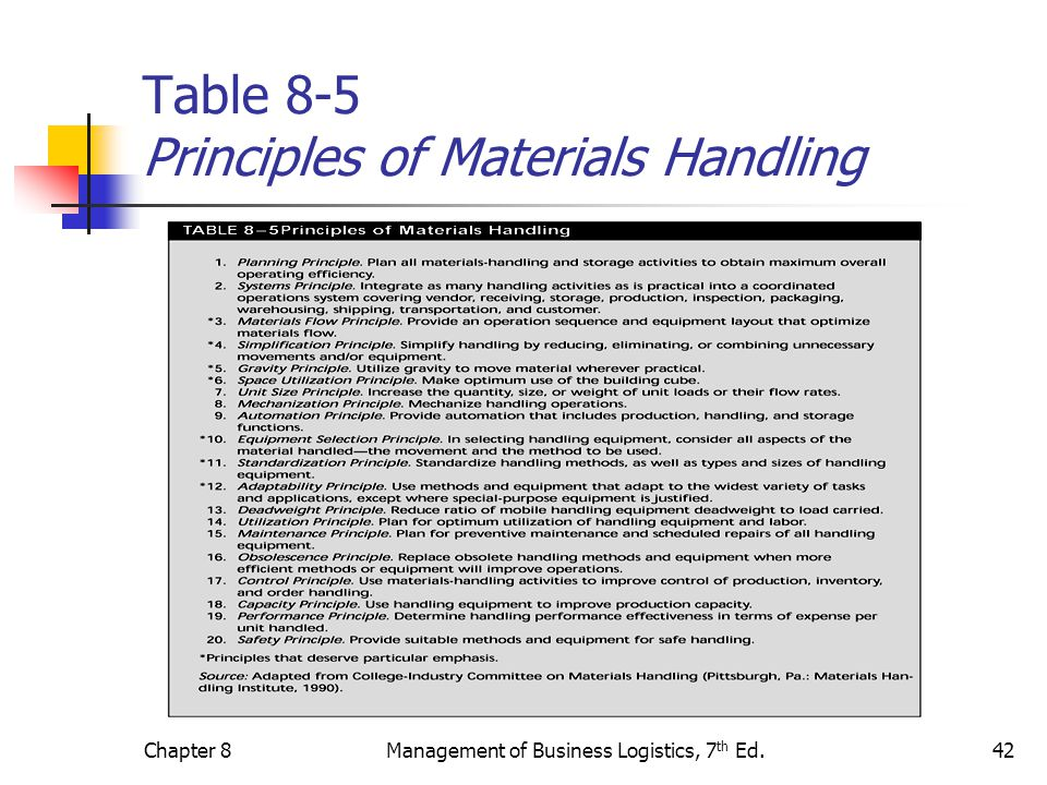 Table 8-5 Principles of Materials Handling
