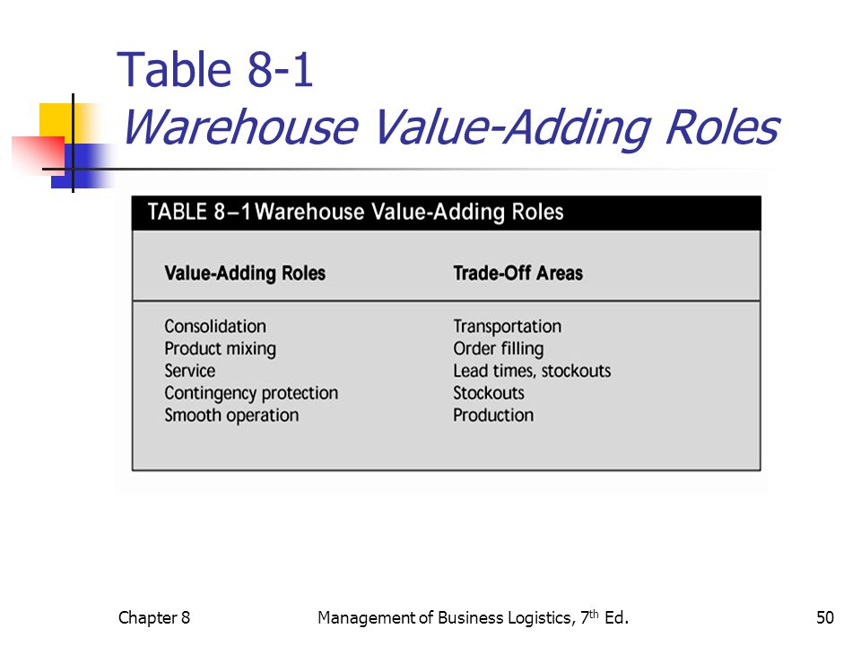 Table 8-1 Warehouse Value-Adding Roles