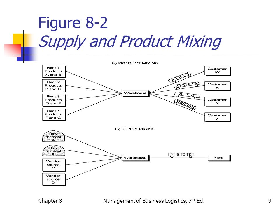 Figure 8-2 Supply and Product Mixing