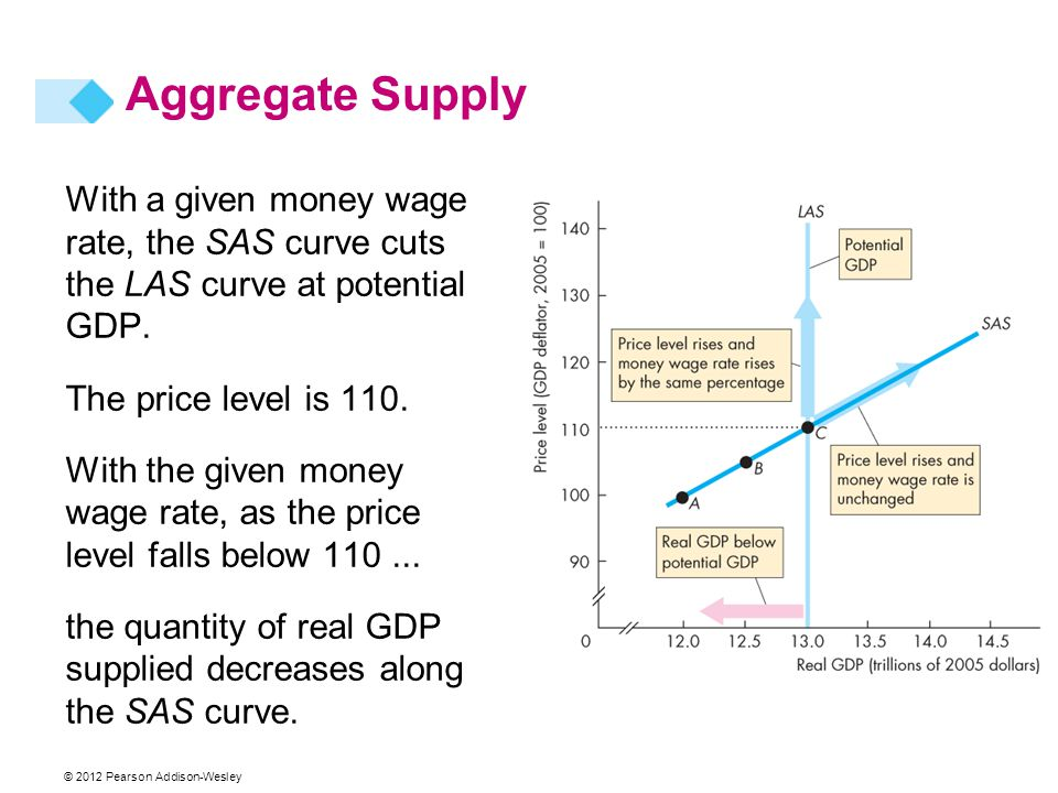 Aggregate Supply With a given money wage rate, the SAS curve cuts the LAS curve at potential GDP. The price level is 110.