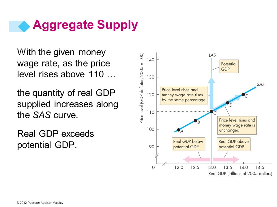 Aggregate Supply With the given money wage rate, as the price level rises above 110 …