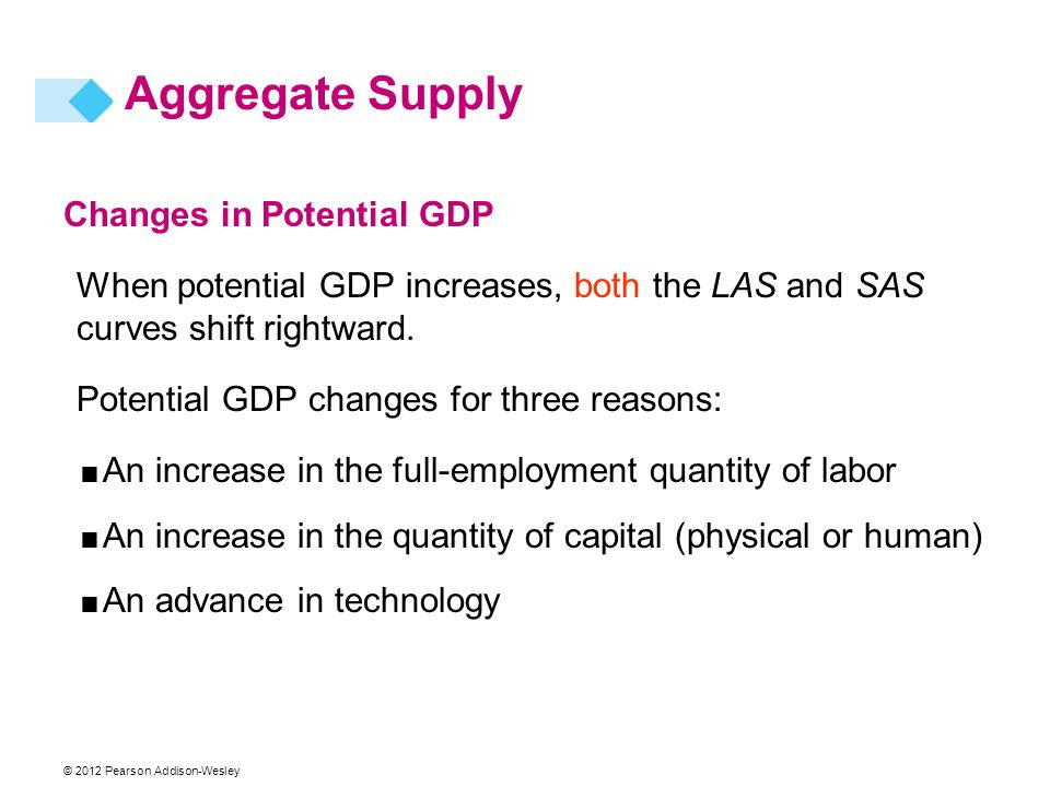 Aggregate Supply Changes in Potential GDP