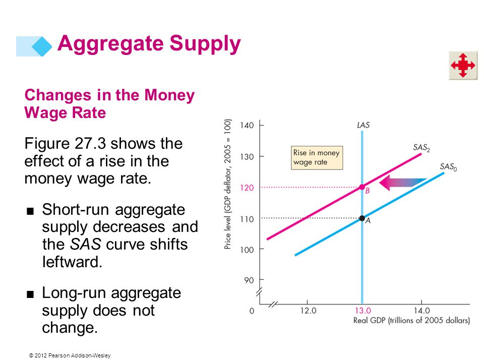 Aggregate Supply Changes in the Money Wage Rate
