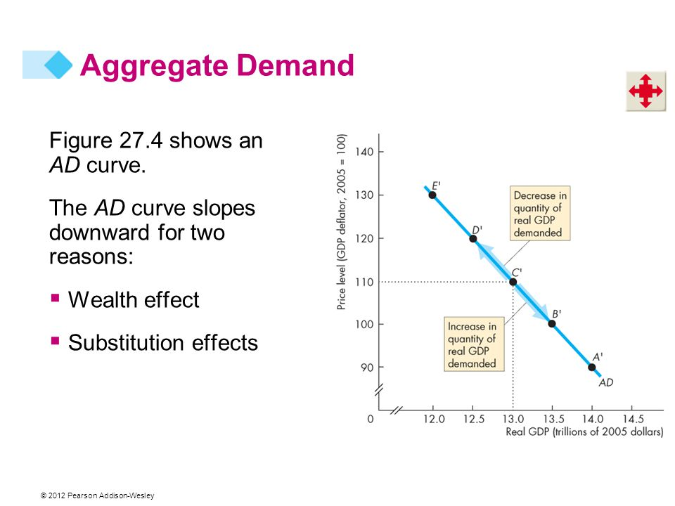 Aggregate Demand Figure 27.4 shows an AD curve.