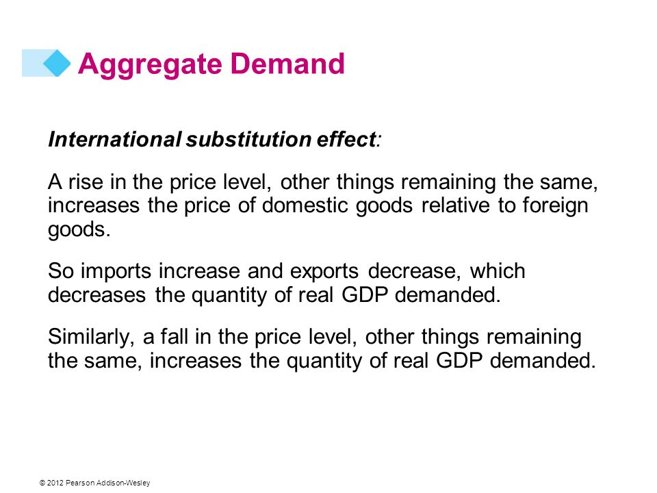 Aggregate Demand International substitution effect: