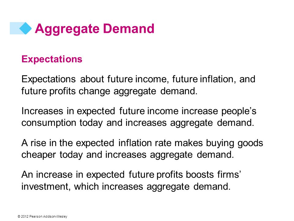 Aggregate Demand Expectations