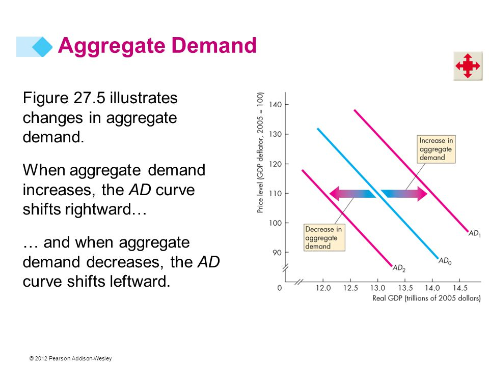 Aggregate Demand Figure 27.5 illustrates changes in aggregate demand.