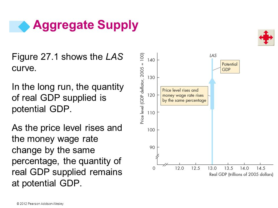 Aggregate Supply Figure 27.1 shows the LAS curve.