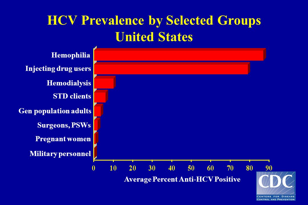 HCV Prevalence by Selected Groups United States