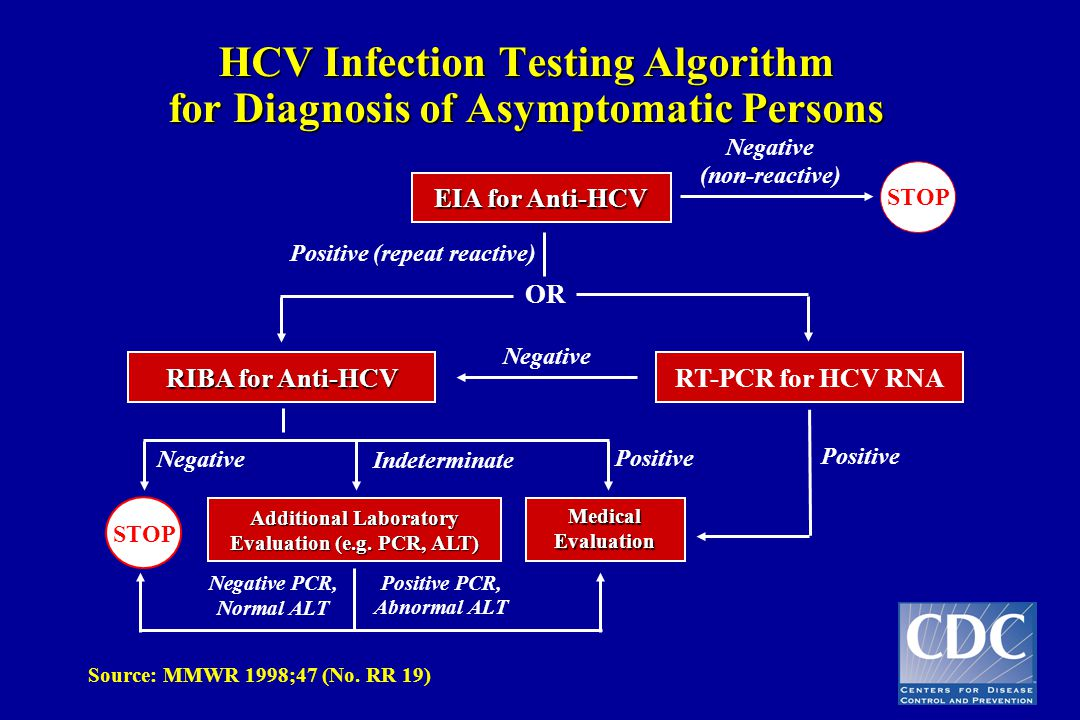 HCV Infection Testing Algorithm for Diagnosis of Asymptomatic Persons
