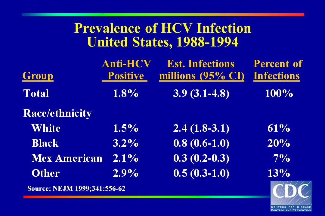 Prevalence of HCV Infection United States,
