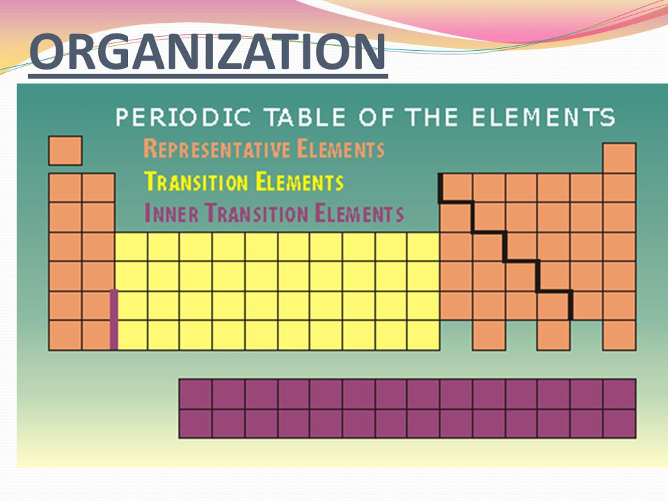 The periodic table ppt video online download 8 organization urtaz Images