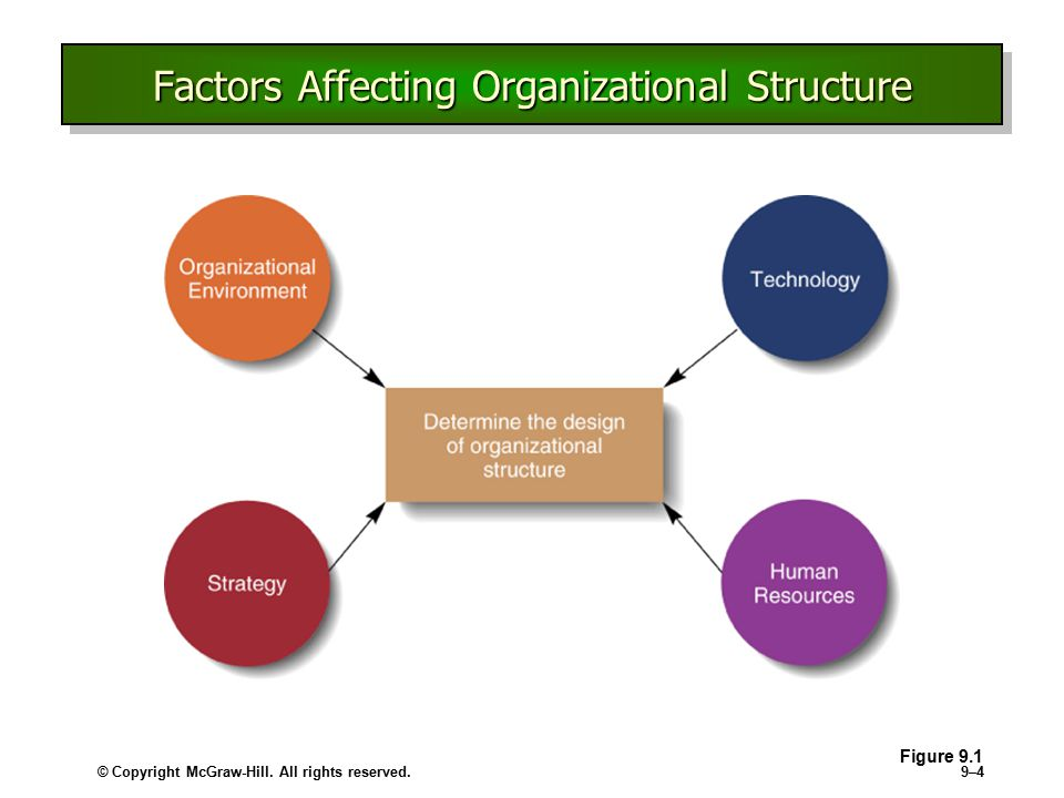 factors affecting organizations to opt for Factors affecting organizational effectiveness multiple regression analysis was employed to test the research hypotheses of these eight factors to do this the factors of organization structure, design, size, and strategic planning need to be considered.