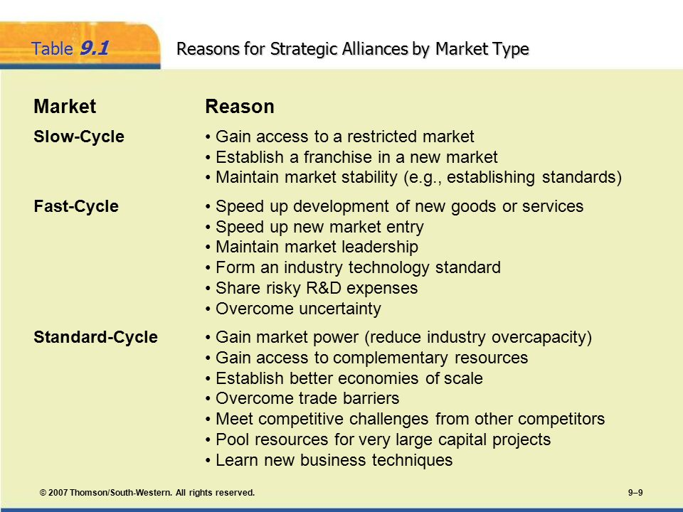 reasons for market entry behaviors Foreign market entry modes or participation strategies international licensing is a foreign market entry mode that presents some disadvantages and reasons why companies and vietnam have long-term experiences about how the political risk affects their business behaviors (harvard.