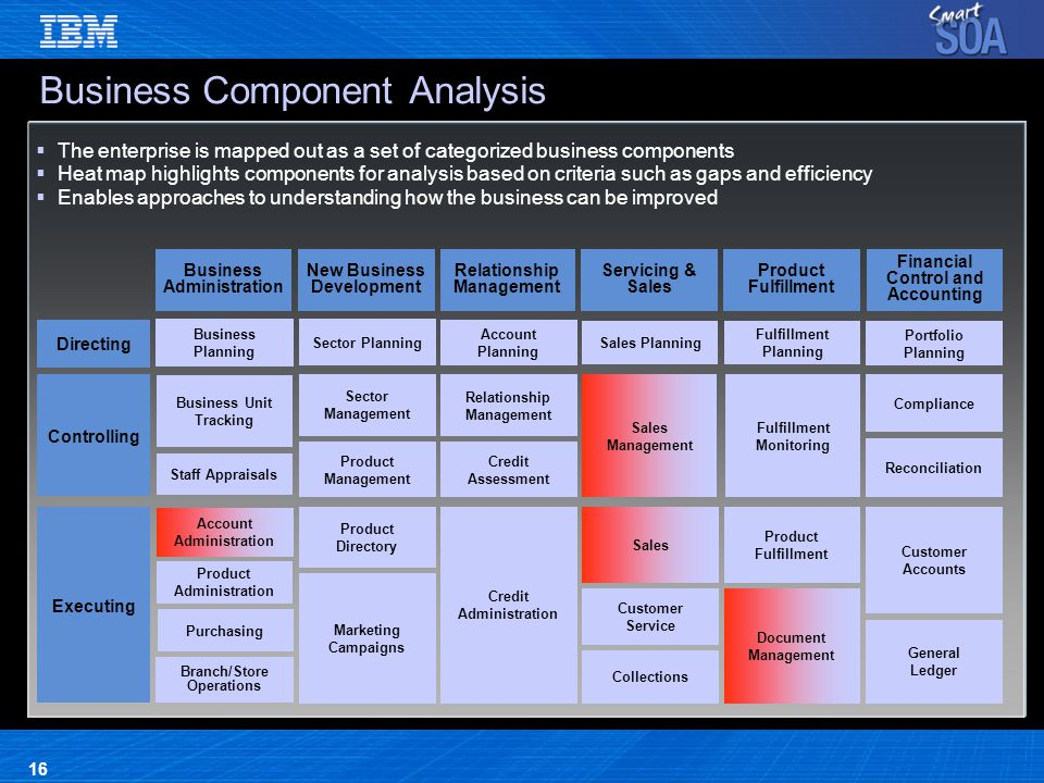the financial analysis component of a business plan is to describe