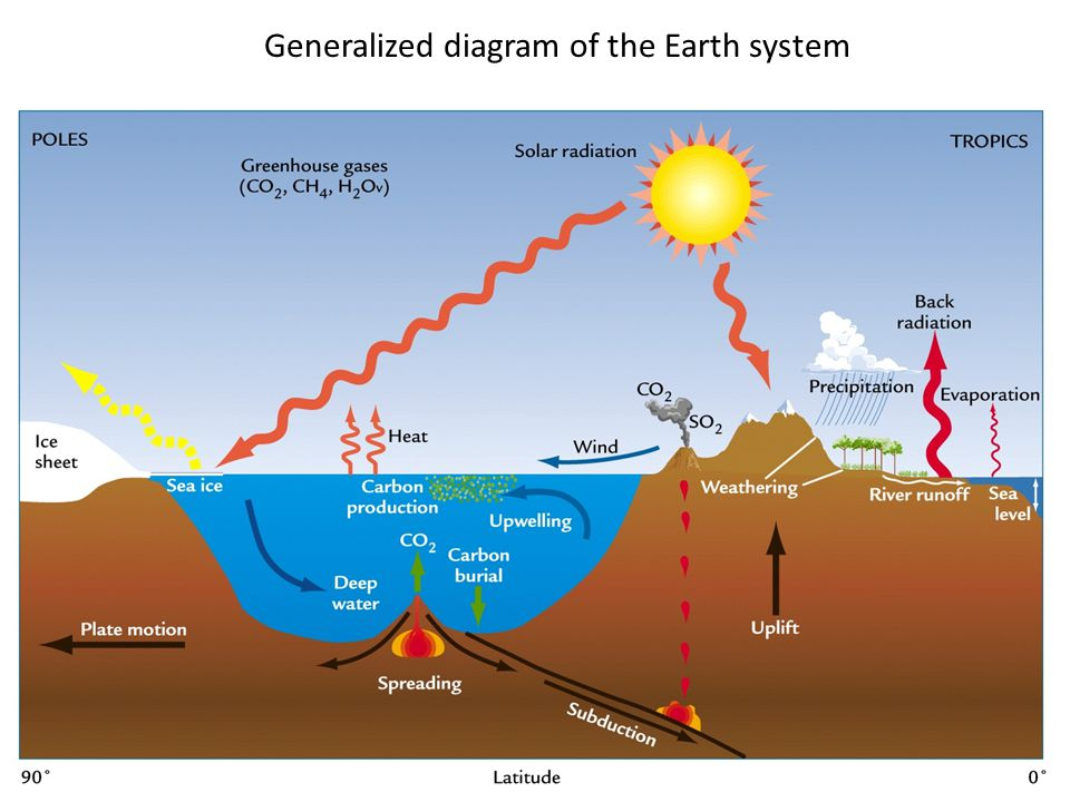 Generalized diagram of the Earth system