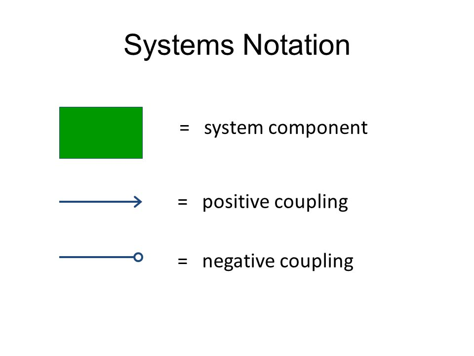 Systems Notation = system component = positive coupling