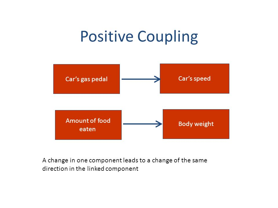 Positive Coupling Car's gas pedal Car's speed Amount of food